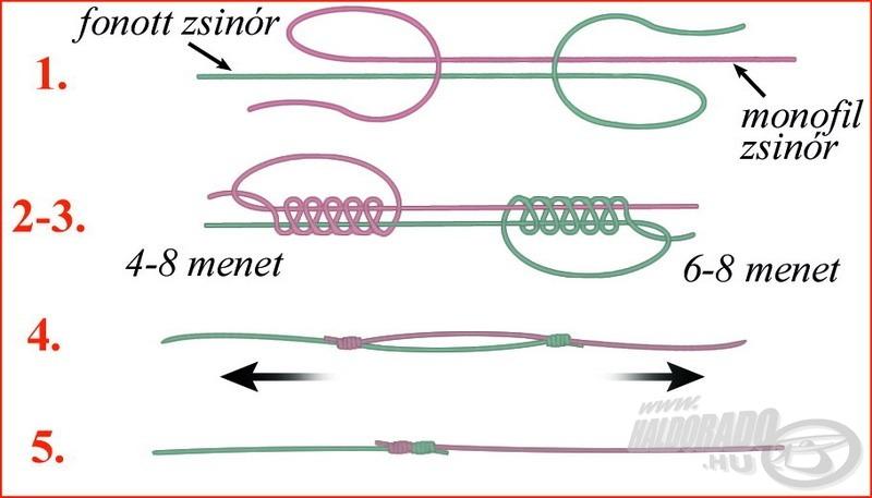 A monofil főzsinór és fonott dobóelőke összekötésének leghatékonyabb módja