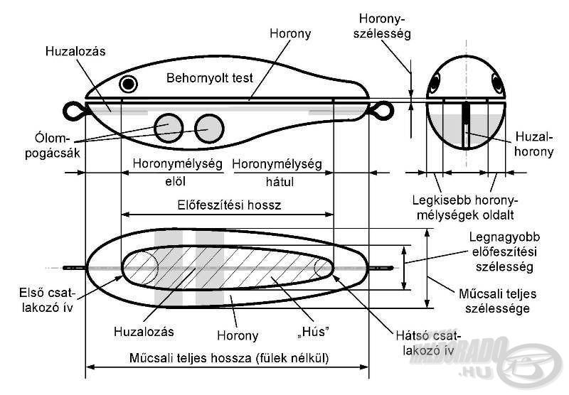 Egy vágott hornyú wobblertest hordozó elméleti geometriája