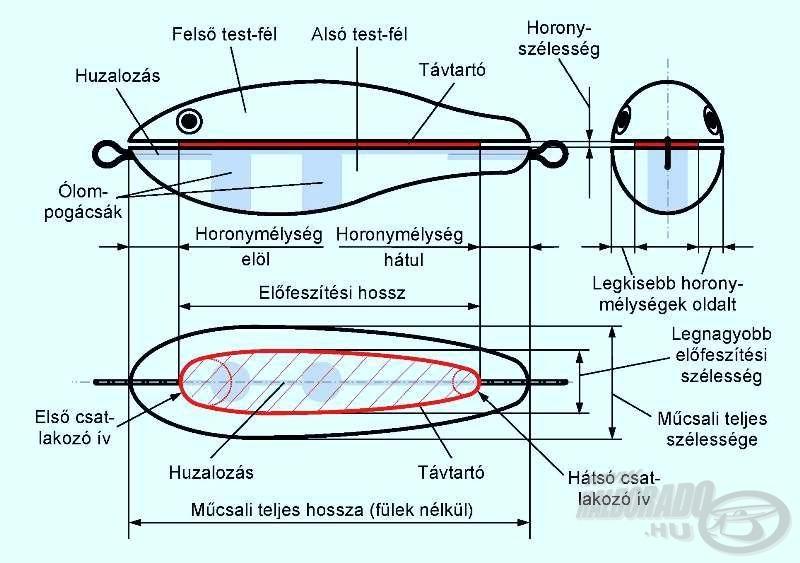 A távtartós összeillesztésű, wobblertest hordozó elméleti geometriája
