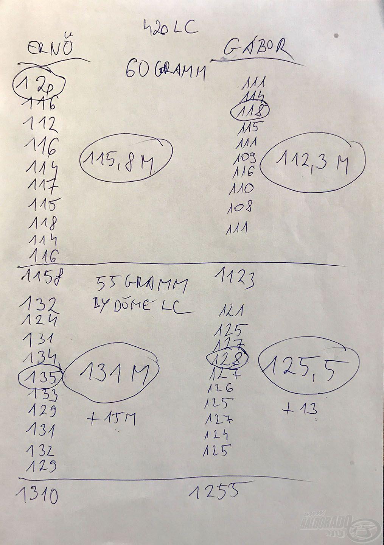 A második dobássorozat jegyzőkönyve