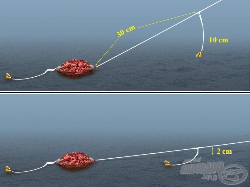 """Fent a """"remélt"""", lent a valós szerelék-helyzet (40 méteres dobás és 2,5 méteres bot-meder magasságkülönbség esetén)"""