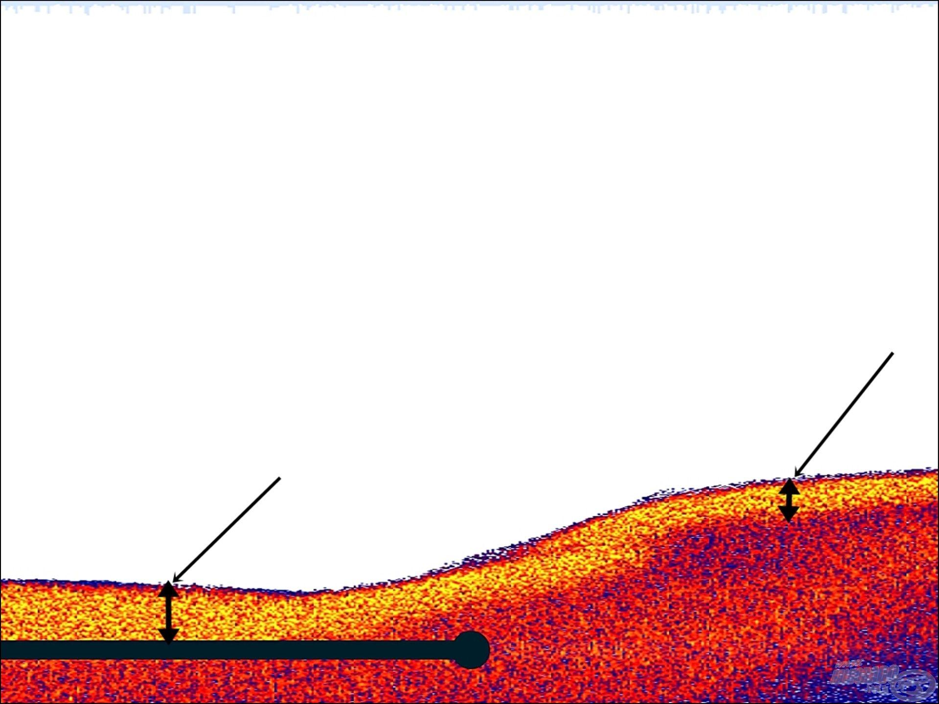 Szintén a fenék keménységét tudjuk nyomon követni, a 2 nyíl által jelzett sárga sáv szélessége mutatja, hogy a mederben keményebb, a törésen feljebb kevésbé kemény a terület