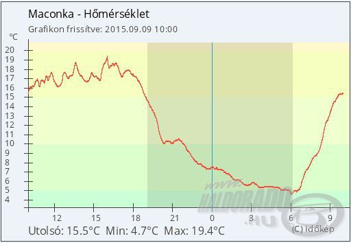 Az elmúlt 24 óra hőmérsékleti grafikonja Maconkán