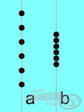 Az ólmozást legalább 6 db egyforma nagyságú sörétből állítom össze: ha a halak bátran kapnak, ezeket teljesen összehúzom (b), ha nem reagálnak jól a felkínált csalira, akkor az (a) ábrán látható ólmozási módot alkalmazom