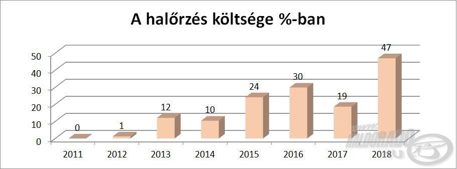 A társaság kiadásai drasztikusan növekedtek az utóbbi időben
